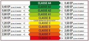 case-in-classe-a